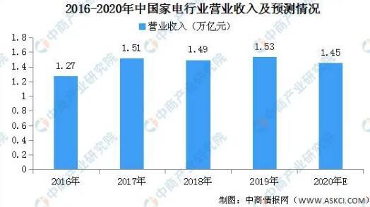 2020年家电行业发展前景展望以及2020营业收入预测